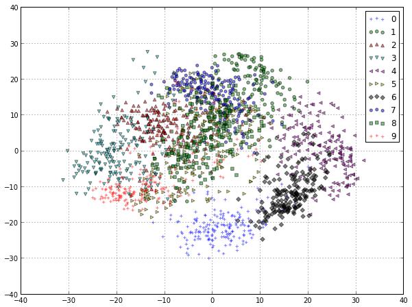 The Hand Written Digits Dataset